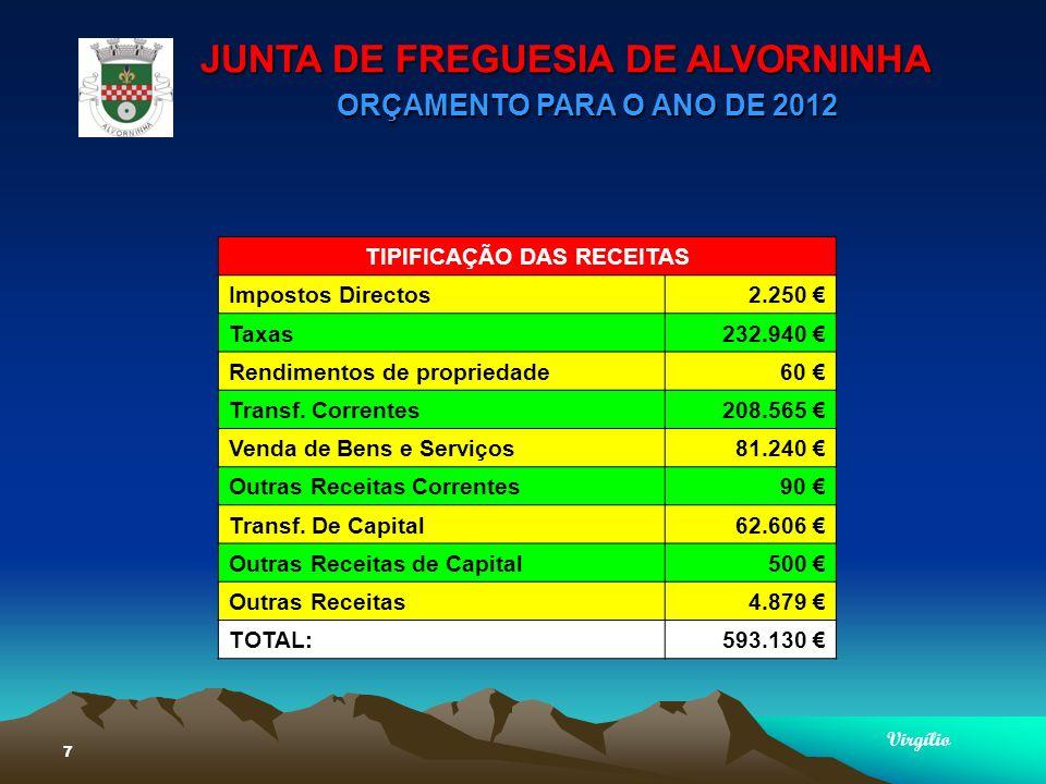 JUNTA DE FREGUESIA DE ALVORNINHA ORÇAMENTO PARA O ANO DE 2012 Virgílio 18 TIPIFICAÇÃO DAS DESPESAS DESPESAS C/ PESSOAL77.115,00 AQUIS.