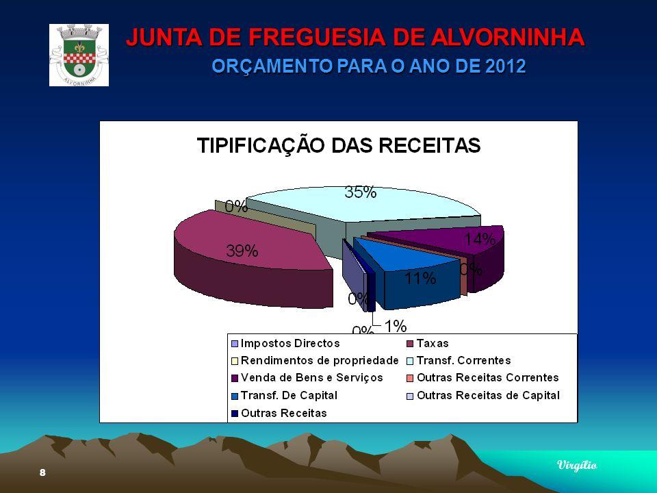 JUNTA DE FREGUESIA DE ALVORNINHA ORÇAMENTO PARA O ANO DE 2012 Virgílio 9 ORIGEM DAS RECEITAS Adm.