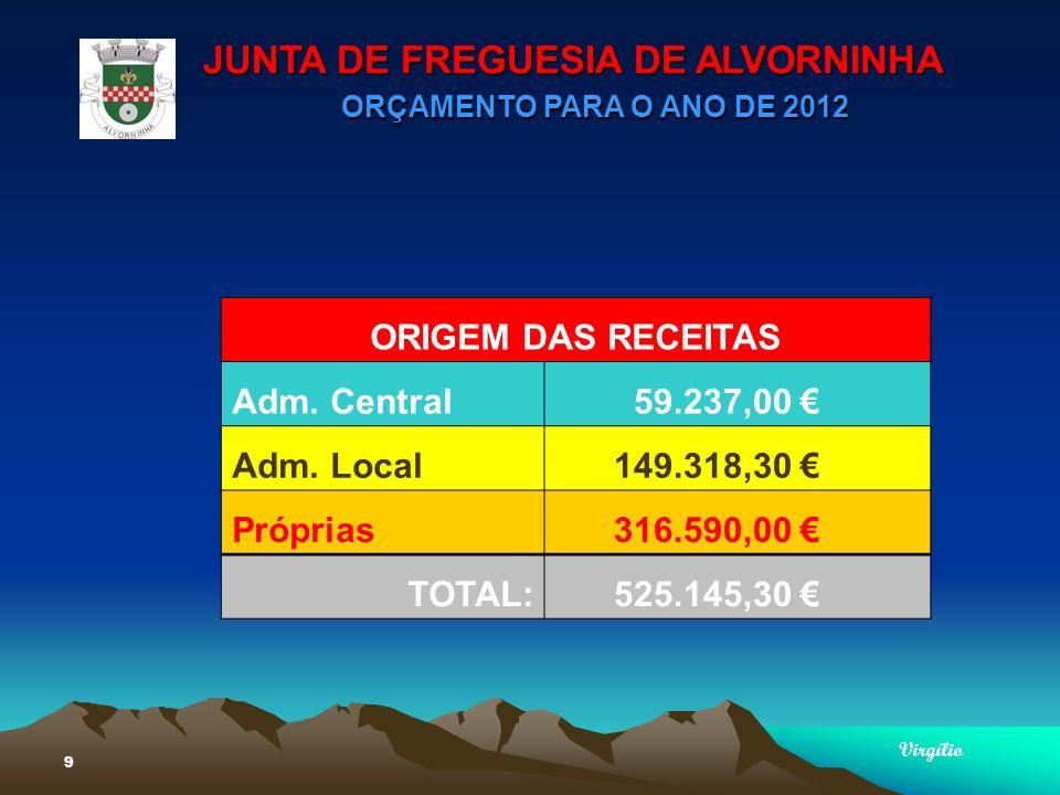 JUNTA DE FREGUESIA DE ALVORNINHA ORÇAMENTO PARA O ANO DE 2012 Virgílio 20 PRINCIPAIS AQUISIÇÃO DE SERVIÇOS Encargos c/ Instalações16.500,00 Limpeza e Higiene20.000,00 Conservação de Bens13.500,00 Locação de Edifícios118.000,00 Comunicações5.200,00 Transportes Representação de Serviços500,00 Seguros2.500,00 Estudos e Projectos100,00 Vigilância e Segurança35.200,00 Assistência Técnica4.000,00 Outros Trabalhos especializados1.000,00 Encargos c/ Cobranças de Receitas15.300,00 Outros Serviços23.145,00 TOTAL:254.945,00