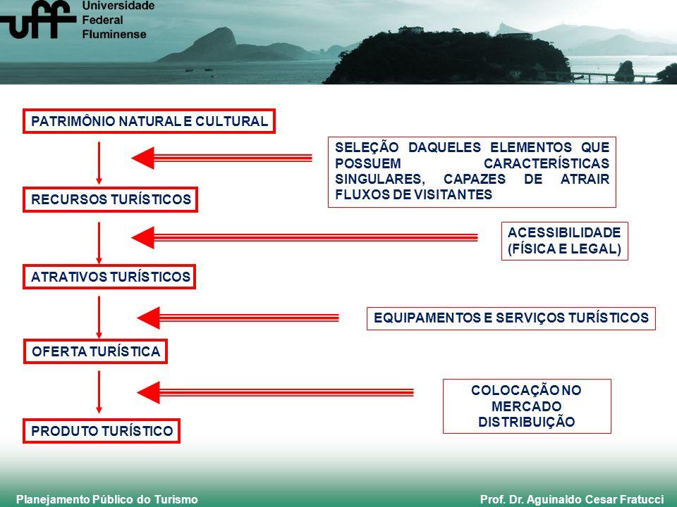 Planejamento Público do Turismo Prof. Dr. Aguinaldo Cesar Fratucci PATRIMÔNIO NATURAL E CULTURAL RECURSOS TURÍSTICOS ATRATIVOS TURÍSTICOS OFERTA TURÍS
