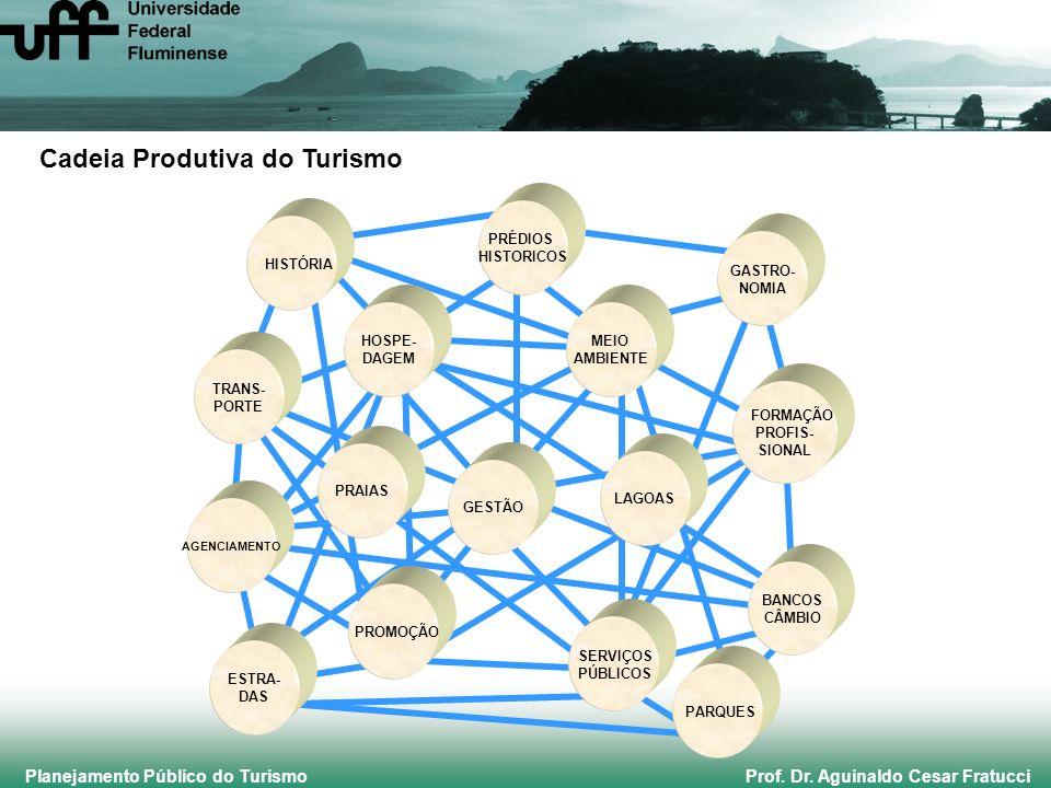 Planejamento Público do Turismo Prof. Dr. Aguinaldo Cesar Fratucci TRANS- PORTE GESTÃO AGENCIAMENTO PROMOÇÃO SERVIÇOS PÚBLICOS BANCOS CÂMBIO FORMAÇÃO
