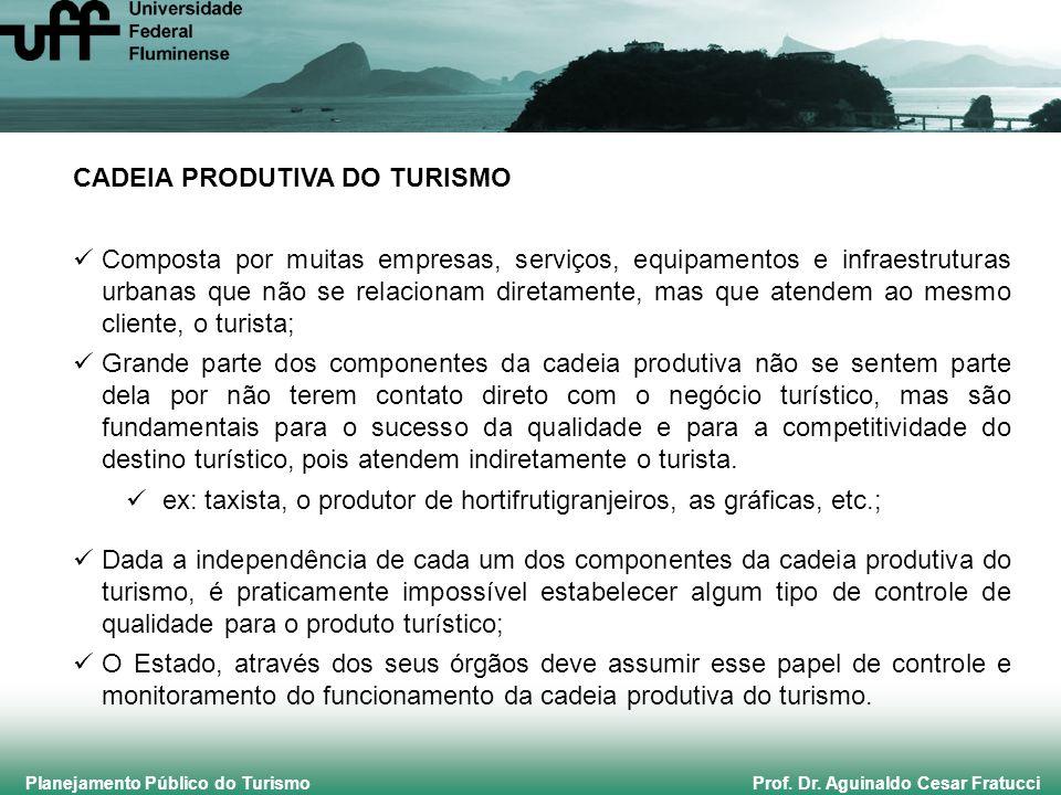 Planejamento Público do Turismo Prof. Dr. Aguinaldo Cesar Fratucci CADEIA PRODUTIVA DO TURISMO Composta por muitas empresas, serviços, equipamentos e