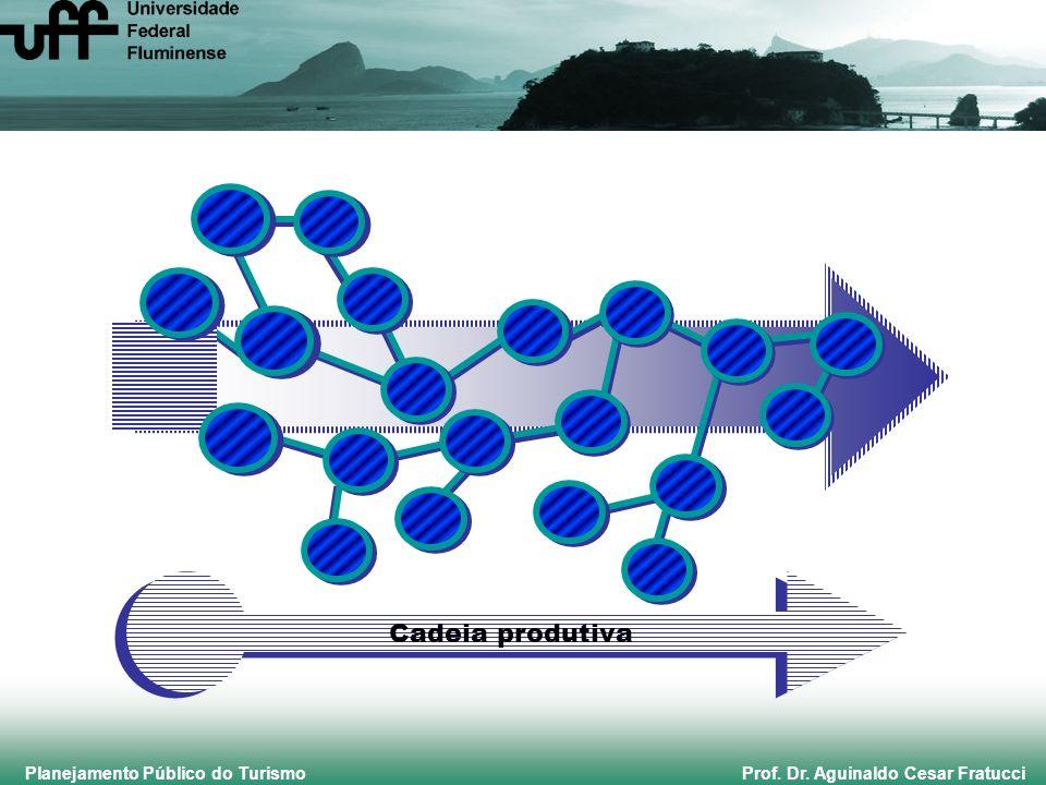 Planejamento Público do Turismo Prof. Dr. Aguinaldo Cesar Fratucci Cadeia produtiva