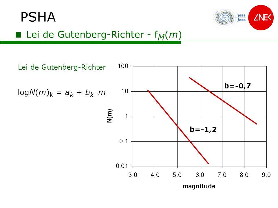 PSHA Lei de Gutenberg-Richter Lei de Gutenberg-Richter - f M (m) b=-1,2 b=-0,7 logN(m) k = a k + b k m