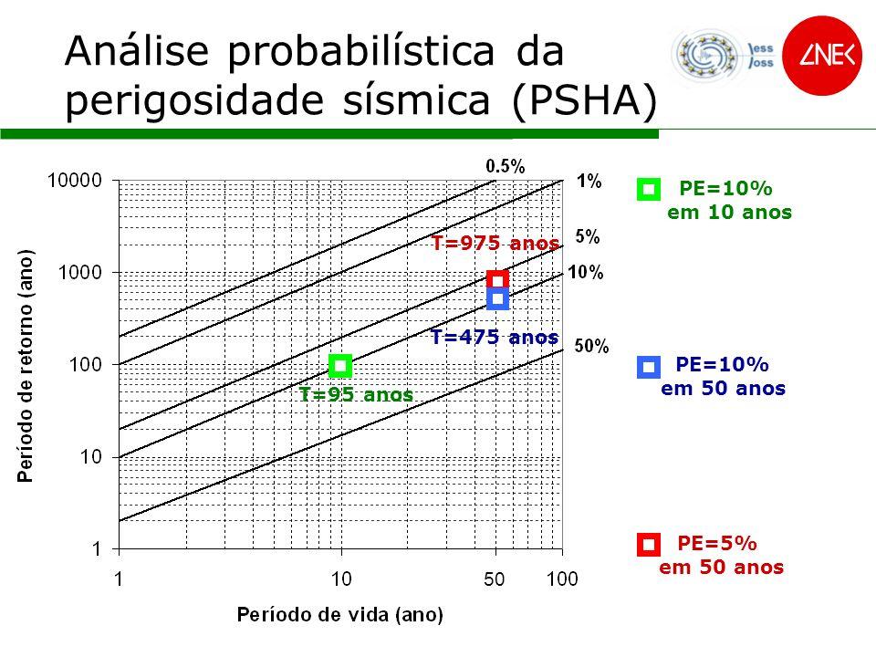 50 PE=10% em 10 anos Análise probabilística da perigosidade sísmica (PSHA) T=975 anos PE=5% em 50 anos T=475 anos PE=10% em 50 anos T=95 anos