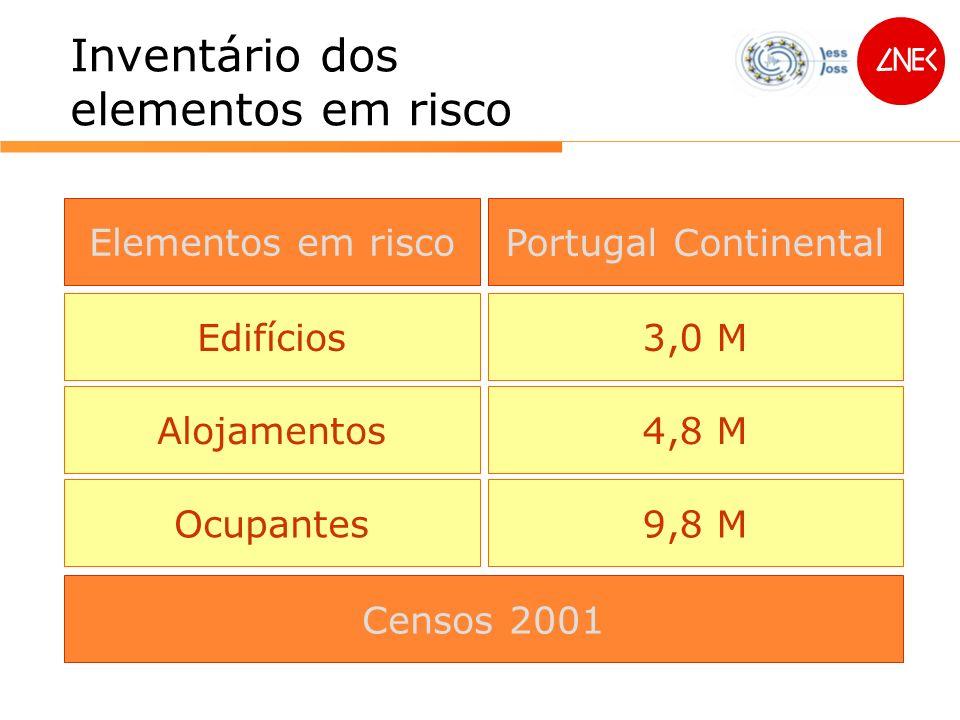Inventário dos elementos em risco Elementos em risco Edifícios Alojamentos Ocupantes Portugal Continental 3,0 M 4,8 M 9,8 M Censos 2001