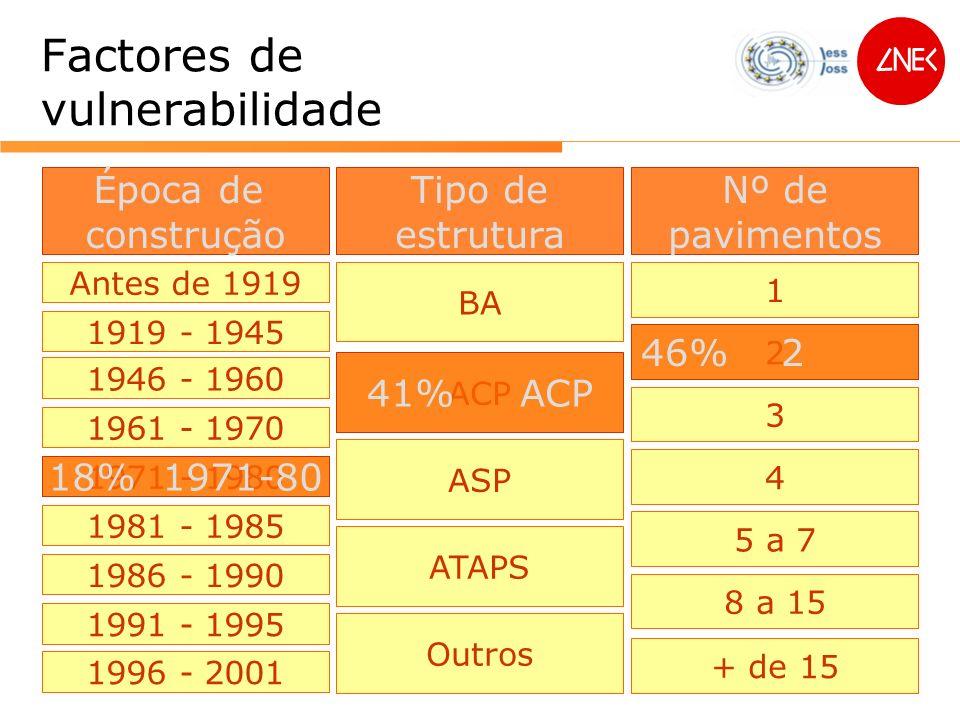 Factores de vulnerabilidade Época de construção Tipo de estrutura Nº de pavimentos Antes de 1919 1919 - 1945 1946 - 1960 1961 - 1970 1971 - 1980 1981