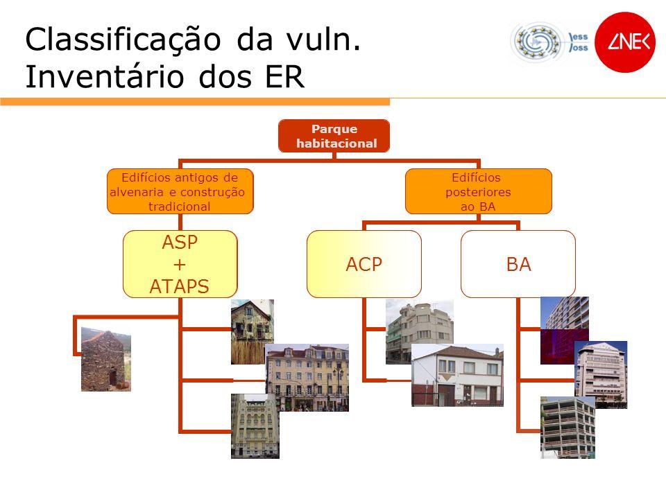 Edifícios antigos de alvenaria e construção tradicional Edifícios posteriores ao BA ACP ASP + ATAPS BA Classificação da vuln. Inventário dos ER