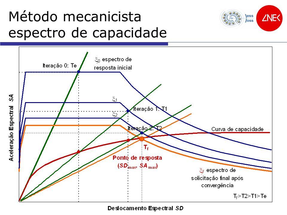 Método mecanicista espectro de capacidade