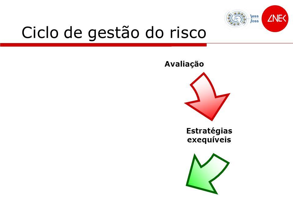 Ciclo de gestão do risco Avaliação Estratégias exequíveis