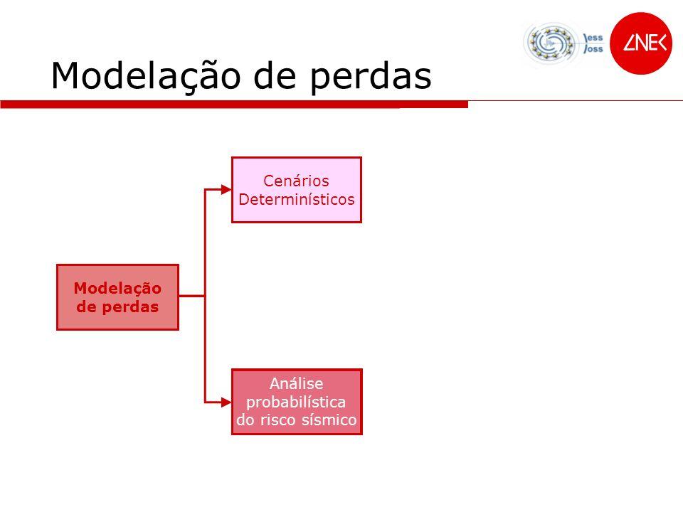 Modelação de perdas Análise probabilística do risco sísmico Cenários Determinísticos Modelação de perdas Análise probabilística do risco sísmico