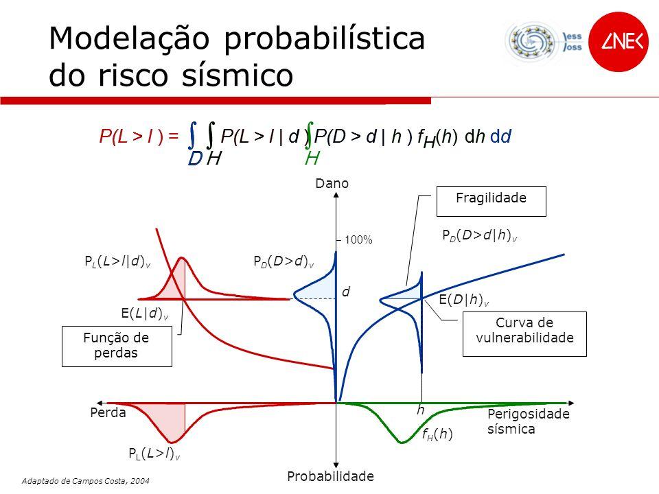 Dano 100% Modelação probabilística do risco sísmico E(D|h) v Curva de vulnerabilidade E(L|d) v Função de perdas h Perigosidade sísmica fH(h)fH(h) Prob