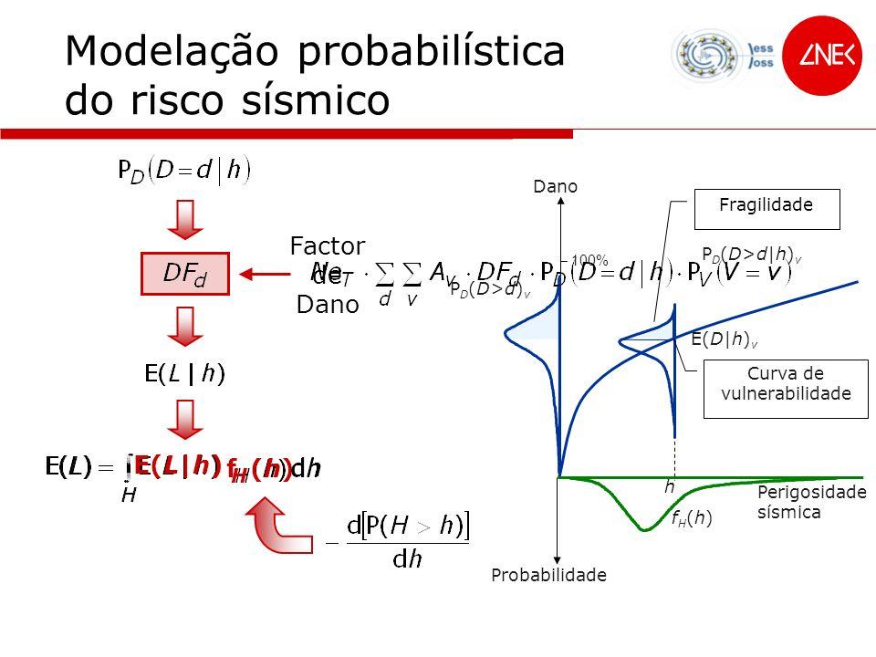 f (h)f (h) H Modelação probabilística do risco sísmico Dano 100% Fragilidade PD(D>d|h)vPD(D>d|h)v P D (D>d) v E(D|h) v Curva de vulnerabilidade h Peri