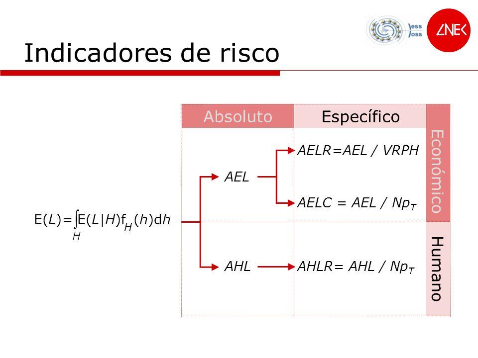 Indicadores de risco AHL AEL AELR=AEL / VRPH AbsolutoEspecífico Humano Económico AELC = AEL / Np T AHLR= AHL / Np T E(L)= E(L|H)f (h)dh H