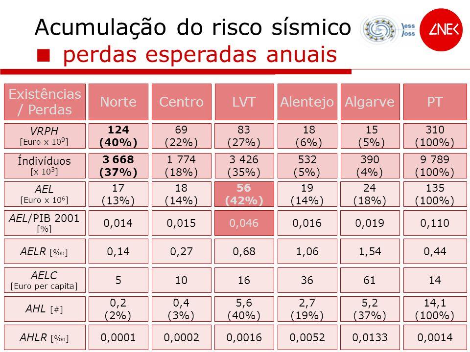Acumulação do risco sísmico perdas esperadas anuais Existências / Perdas NorteCentroLVTAlentejoAlgarvePT VRPH [Euro x 10 9 ] 124 (40%) 69 (22%) 83 (27