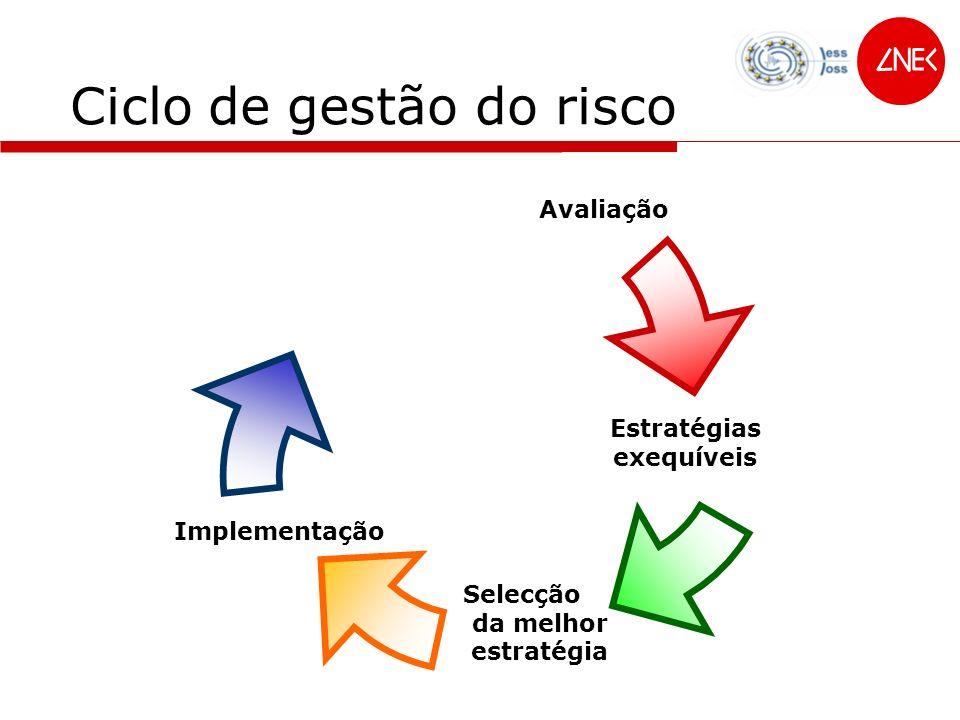 Ciclo de gestão do risco Avaliação Estratégias exequíveis Selecção da melhor estratégia Implementação
