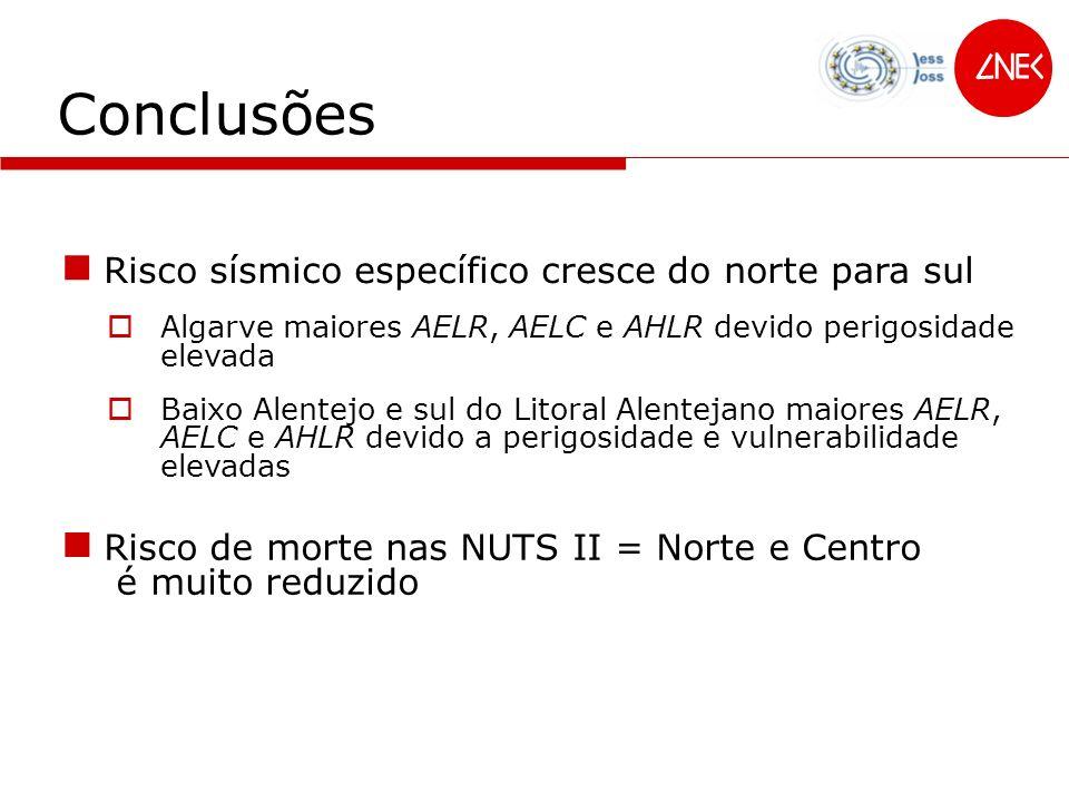 Conclusões Algarve maiores AELR, AELC e AHLR devido perigosidade elevada Baixo Alentejo e sul do Litoral Alentejano maiores AELR, AELC e AHLR devido a