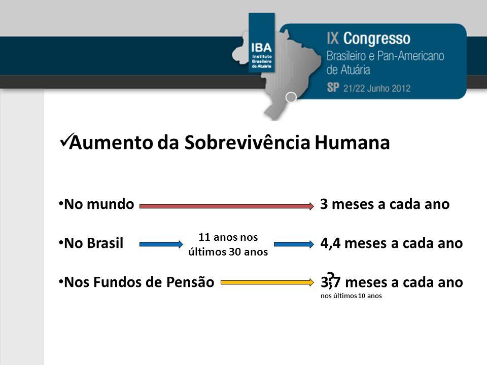 Aumento da Sobrevivência Humana No mundo 3 meses a cada ano No Brasil 4,4 meses a cada ano Nos Fundos de Pensão 11 anos nos últimos 30 anos 3,7 meses a cada ano nos últimos 10 anos ?