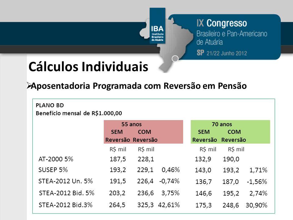 Aposentadoria Programada com Reversão em Pensão PLANO BD Benefício mensal de R$1.000,00 AT-2000 5%187,5228,1 SUSEP 5%193,2229,10,46% STEA-2012 Bid.