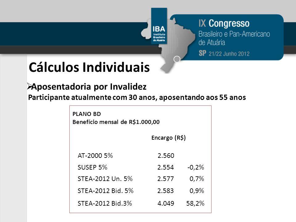 Aposentadoria por Invalidez Participante atualmente com 30 anos, aposentando aos 55 anos Cálculos Individuais PLANO BD Benefício mensal de R$1.000,00 Encargo (R$) AT-2000 5%2.560 SUSEP 5%2.554-0,2% STEA-2012 Bid.