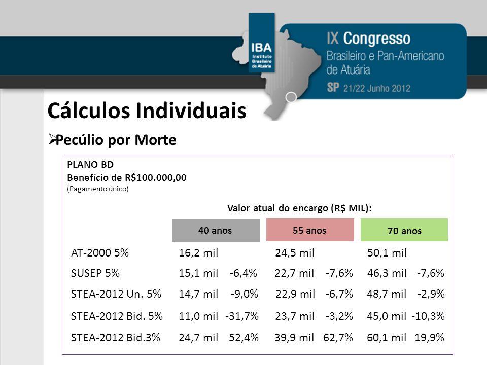 Cálculos Individuais Pecúlio por Morte PLANO BD Benefício de R$100.000,00 (Pagamento único) Valor atual do encargo (R$ MIL): AT-2000 5%16,2 mil24,5 mil50,1 mil SUSEP 5%15,1 mil-6,4%22,7 mil-7,6%46,3 mil-7,6% STEA-2012 Un.