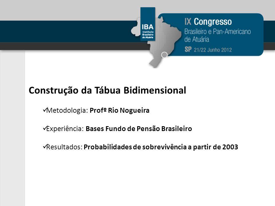 Construção da Tábua Bidimensional Metodologia: Profº Rio Nogueira Experiência: Bases Fundo de Pensão Brasileiro Resultados: Probabilidades de sobrevivência a partir de 2003
