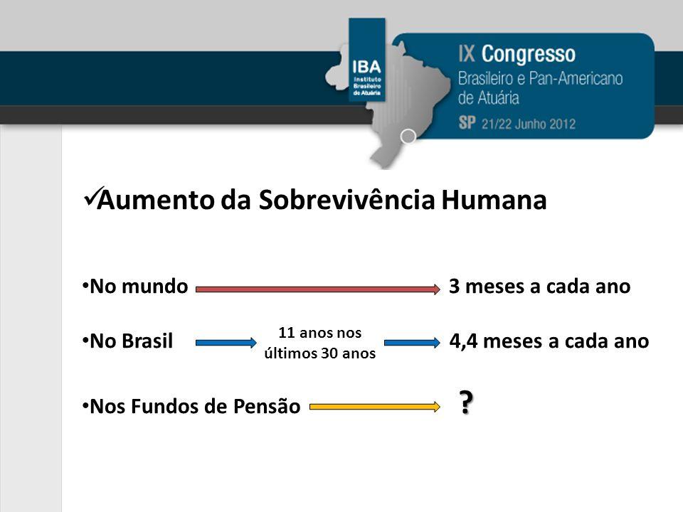 Aumento da Sobrevivência Humana No mundo 3 meses a cada ano No Brasil 4,4 meses a cada ano ? Nos Fundos de Pensão ? 11 anos nos últimos 30 anos