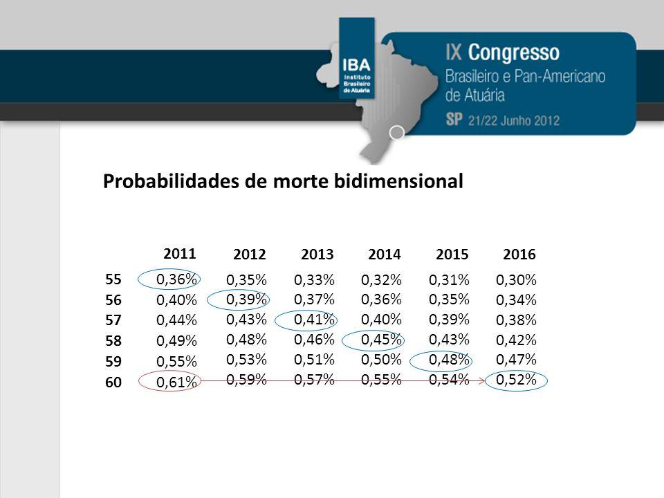 2012 0,35% 0,39% 0,43% 0,48% 0,53% 0,59% 2011 550,36% 560,40% 570,44% 580,49% 590,55% 600,61% 2013 0,33% 0,37% 0,41% 0,46% 0,51% 0,57% 2014 0,32% 0,36% 0,40% 0,45% 0,50% 0,55% 2015 0,31% 0,35% 0,39% 0,43% 0,48% 0,54% 2016 0,30% 0,34% 0,38% 0,42% 0,47% 0,52% Probabilidades de morte bidimensional
