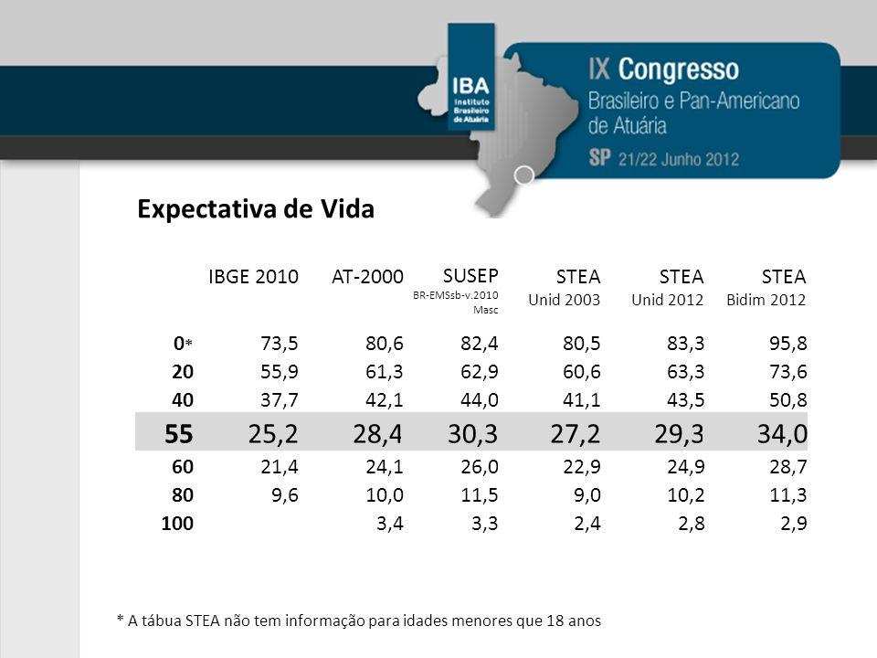 Expectativa de Vida * A tábua STEA não tem informação para idades menores que 18 anos IBGE 2010AT-2000 0*0* 73,580,6 2055,961,3 4037,742,1 5525,228,4 6021,424,1 809,610,0 1003,4 STEA Unid 2003 80,5 60,6 41,1 27,2 22,9 9,0 2,4 STEA Unid 2012 83,3 63,3 43,5 29,3 24,9 10,2 2,8 STEA Bidim 2012 95,8 73,6 50,8 34,0 28,7 11,3 2,9 SUSEP BR-EMSsb-v.2010 Masc 82,4 62,9 44,0 30,3 26,0 11,5 3,3