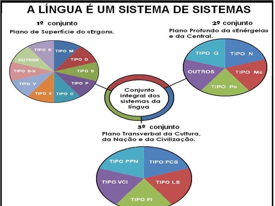 Os novos dados da pesquisa mostram que, conforme o gráfico, a Língua é um Sistema de Sistemas supercomplexo, constituído pela união integrada de três