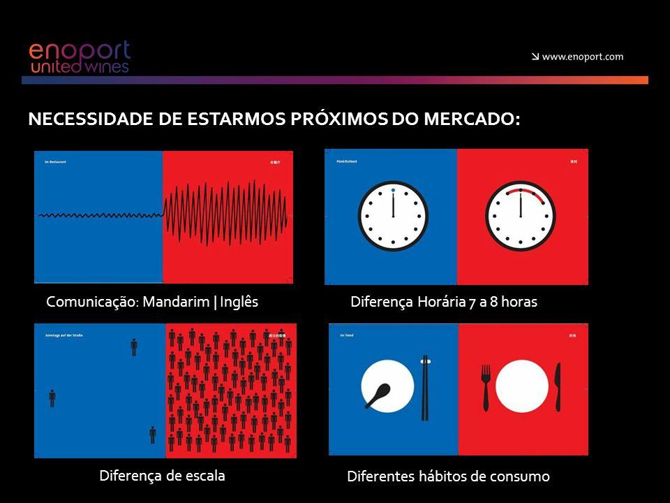 NECESSIDADE DE ESTARMOS PRÓXIMOS DO MERCADO: Comunicação: Mandarim | InglêsDiferença Horária 7 a 8 horas Diferença de escala Diferentes hábitos de consumo