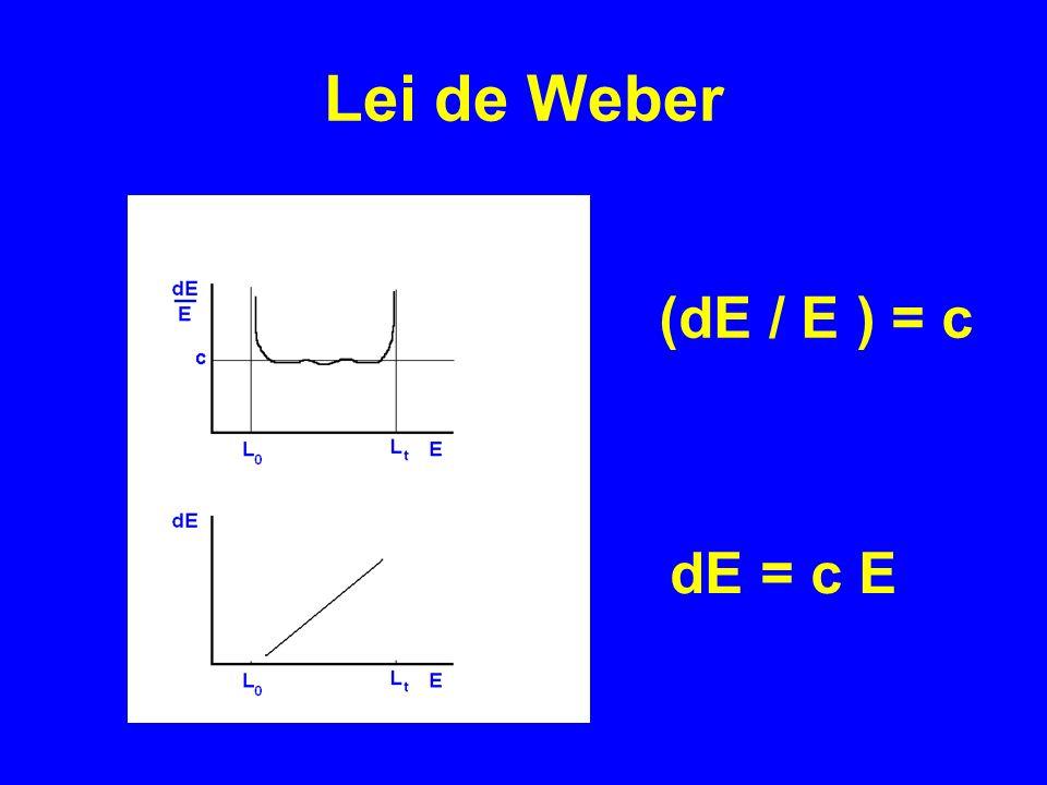 (dE / E ) = c dE = c E Lei de Weber