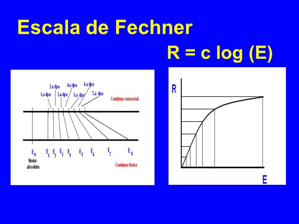 Escala de Fechner R = c log (E)