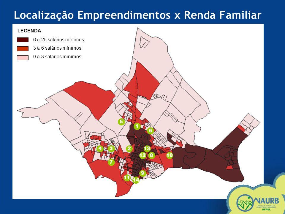Produção dos empreendimentos PAR em Pelotas.Mais de 30% dos conjuntos foram construídos em 2004.