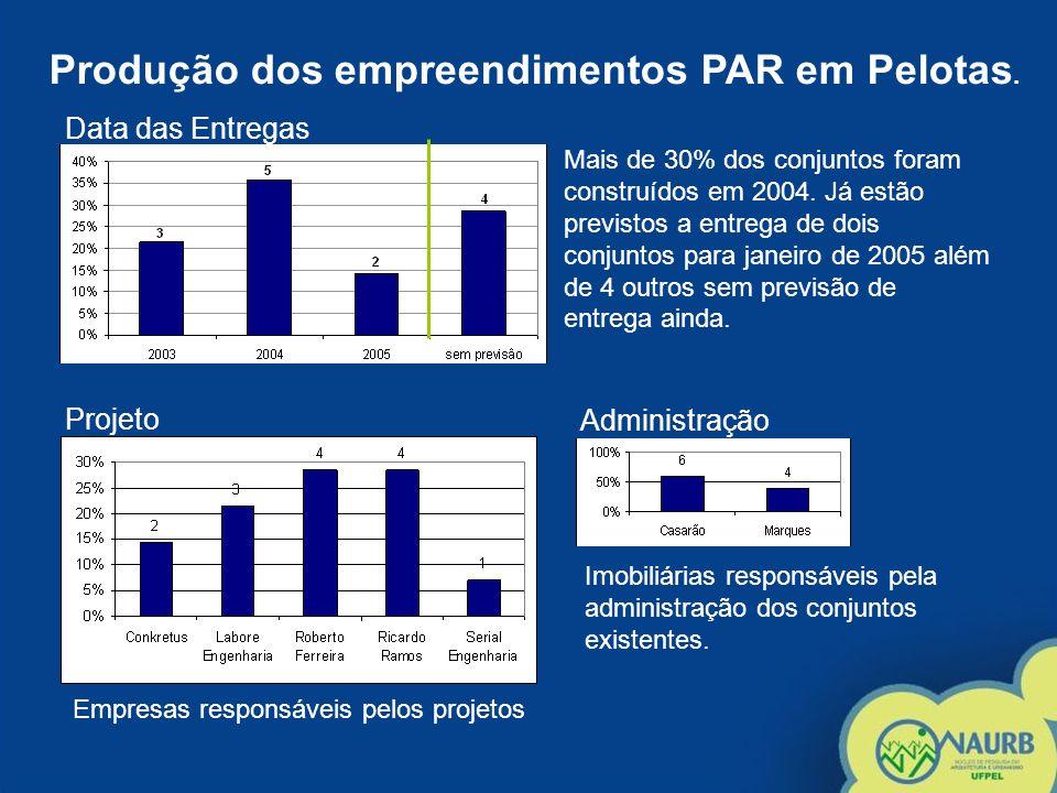 Produção dos empreendimentos PAR em Pelotas. Mais de 30% dos conjuntos foram construídos em 2004. Já estão previstos a entrega de dois conjuntos para