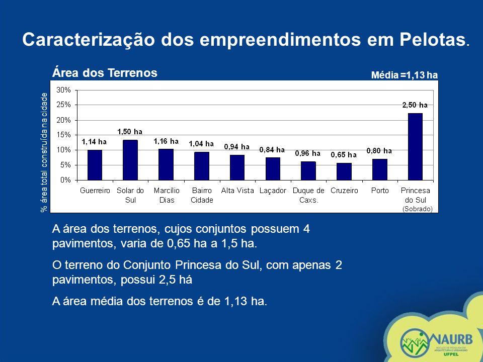 Caracterização dos empreendimentos em Pelotas. % área total construída na cidade Área dos Terrenos Média =1,13 ha A área dos terrenos, cujos conjuntos