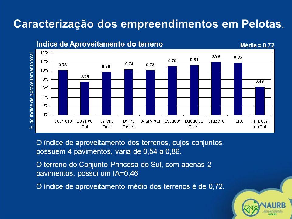 Caracterização dos empreendimentos em Pelotas. % do índice de aproveitamento total Índice de Aproveitamento do terreno Média = 0,72 O índice de aprove