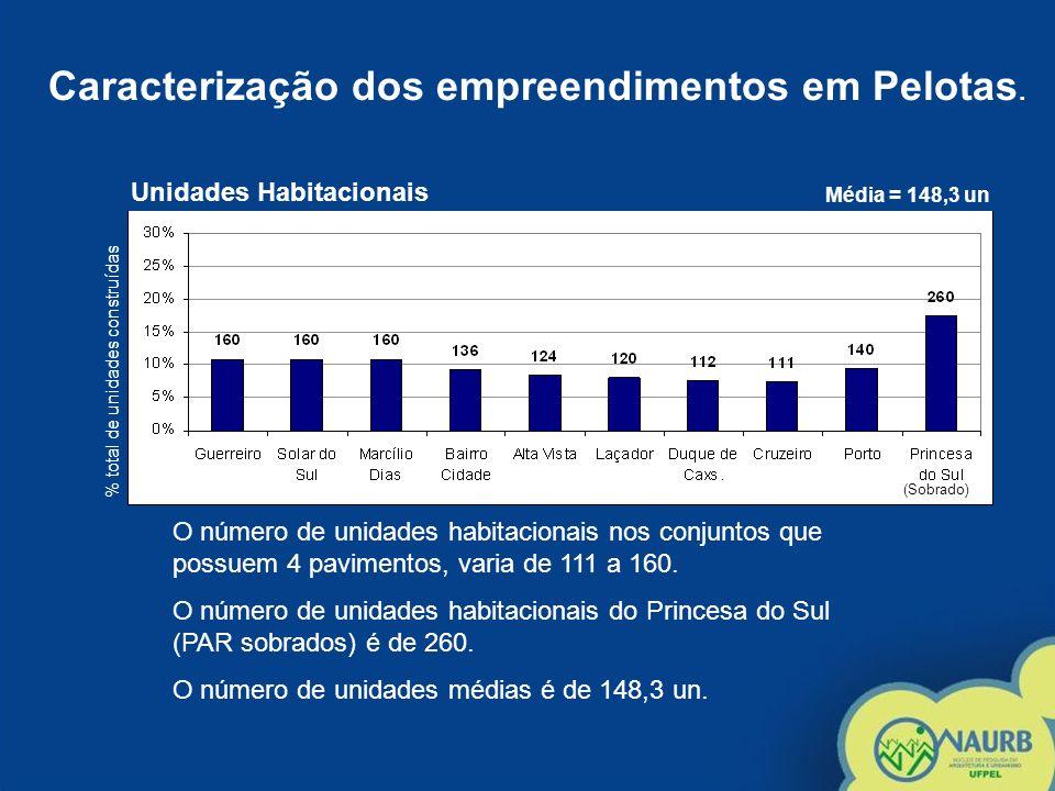 Densidade Demográfica Média = 501,81 hab/ha % densidade total O número de unidades habitacionais nos conjuntos que possuem 4 pavimentos, varia de 111 a 160.