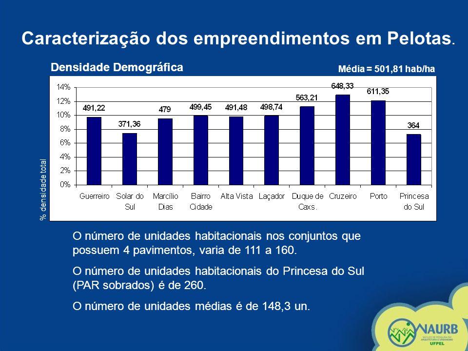 Densidade Demográfica Média = 501,81 hab/ha % densidade total O número de unidades habitacionais nos conjuntos que possuem 4 pavimentos, varia de 111