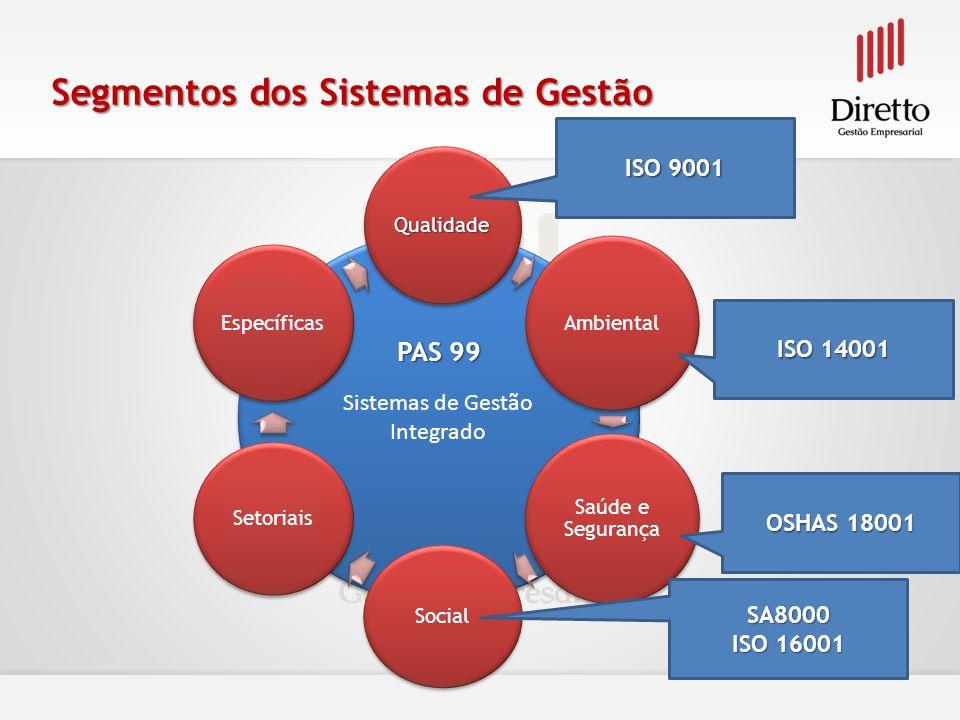 Sistemas de Gestão Integrado Qualidade Ambiental Saúde e Segurança Social Setoriais Específicas Segmentos dos Sistemas de Gestão ISO 9001 ISO 14001 OS