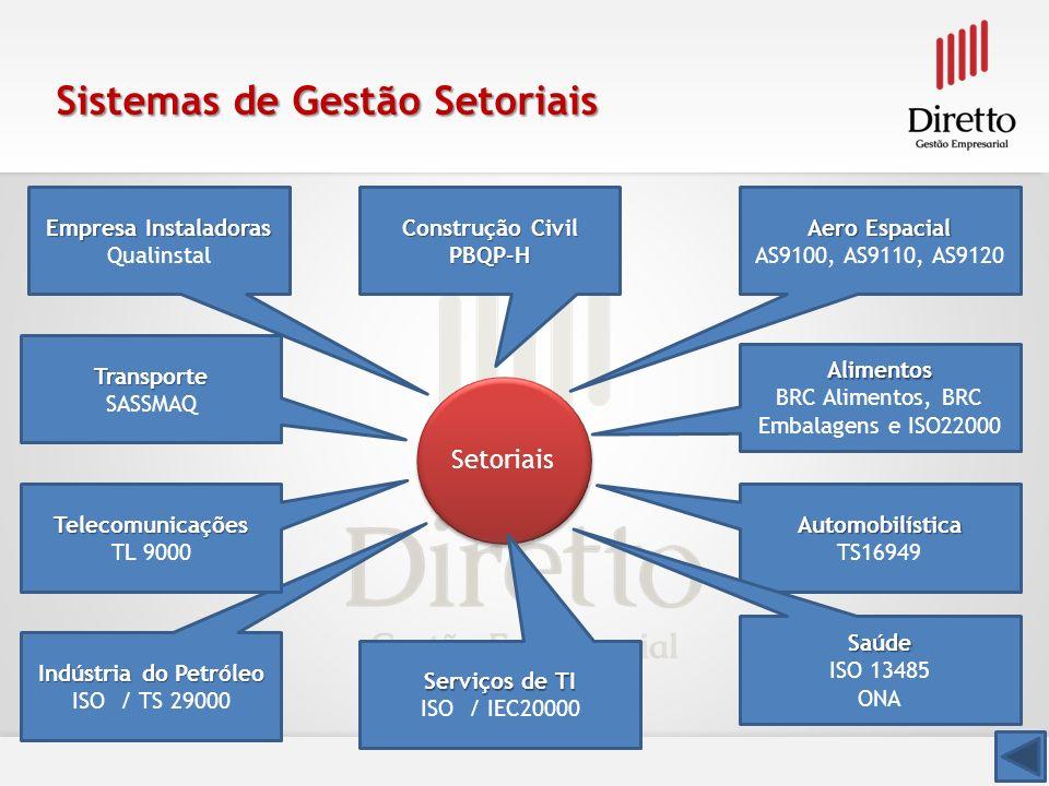 Sistemas de Gestão Setoriais Setoriais Aero Espacial AS9100, AS9110, AS9120 Alimentos BRC Alimentos, BRC Embalagens e ISO22000 Automobilística TS16949