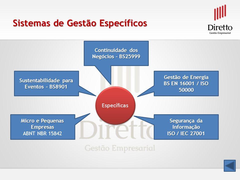Sistemas de Gestão Específicos Específicas Sustentabilidade para Eventos – BS8901 Sustentabilidade para Eventos – BS8901 Continuidade dos Negócios – B