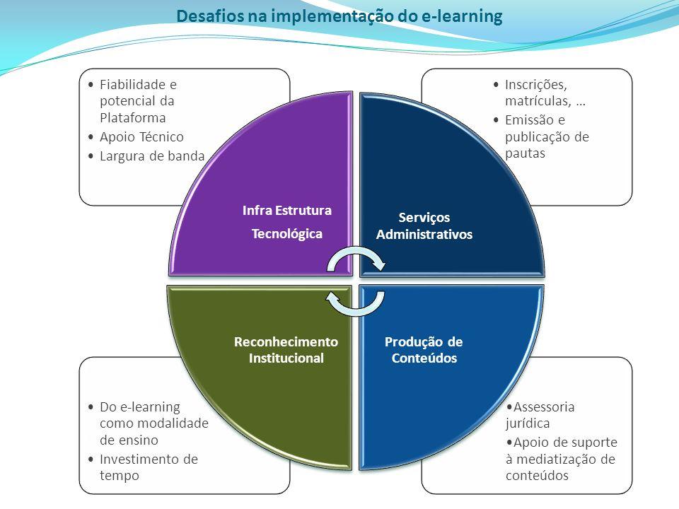 Assessoria jurídica Apoio de suporte à mediatização de conteúdos Do e-learning como modalidade de ensino Investimento de tempo Inscrições, matrículas,