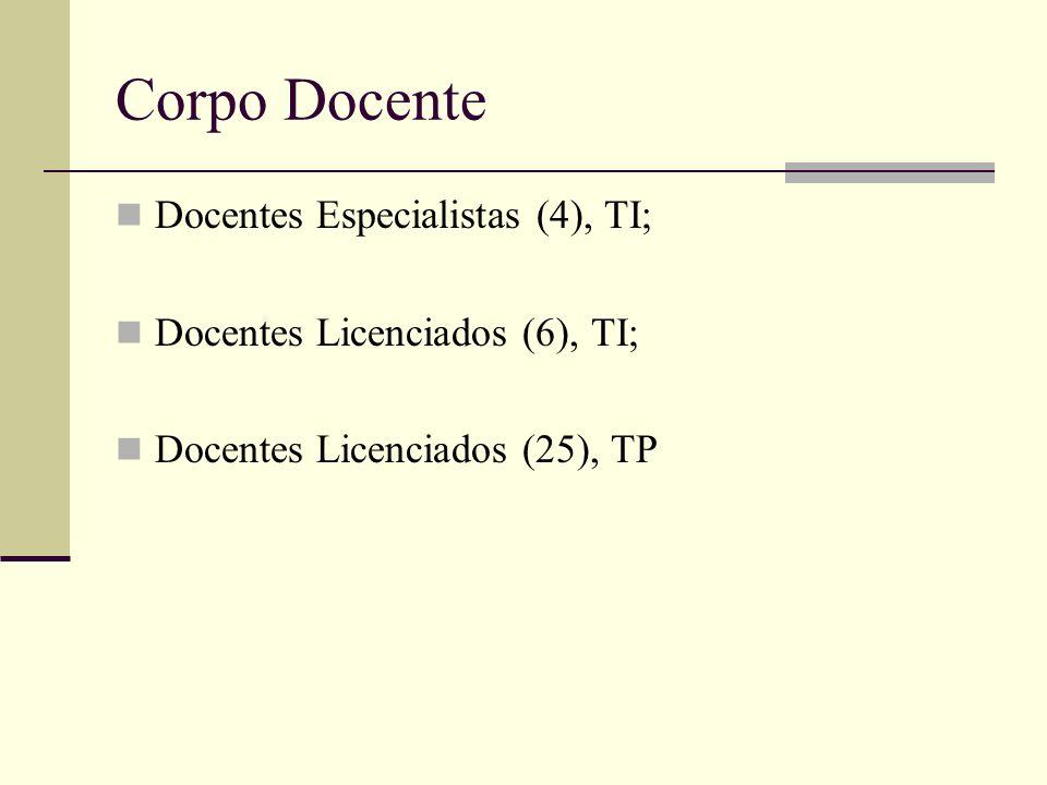 Corpo Docente Docentes Especialistas (4), TI; Docentes Licenciados (6), TI; Docentes Licenciados (25), TP