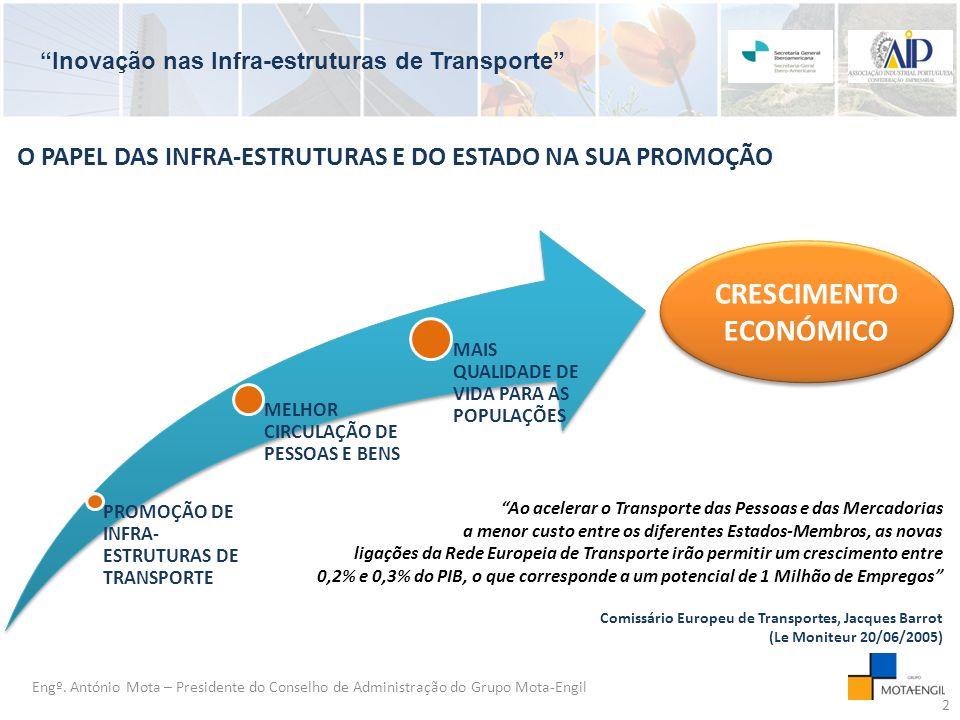 Inovação nas Infra-estruturas de Transporte O PAPEL DAS INFRA-ESTRUTURAS E DO ESTADO NA SUA PROMOÇÃO Engº.