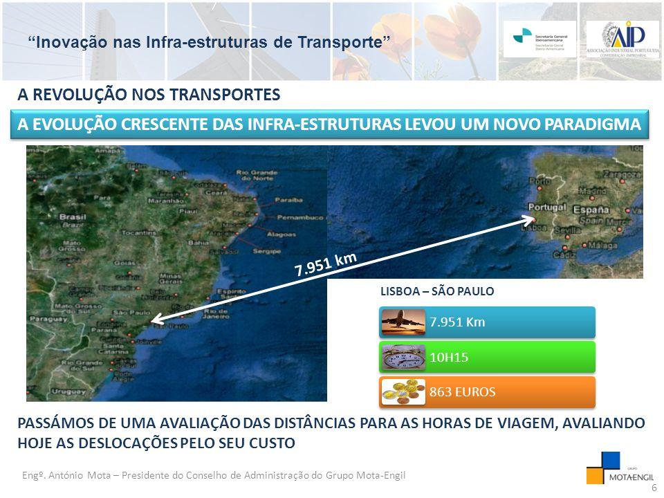 Inovação nas Infra-estruturas de Transporte LISBOA – SÃO PAULO Engº.