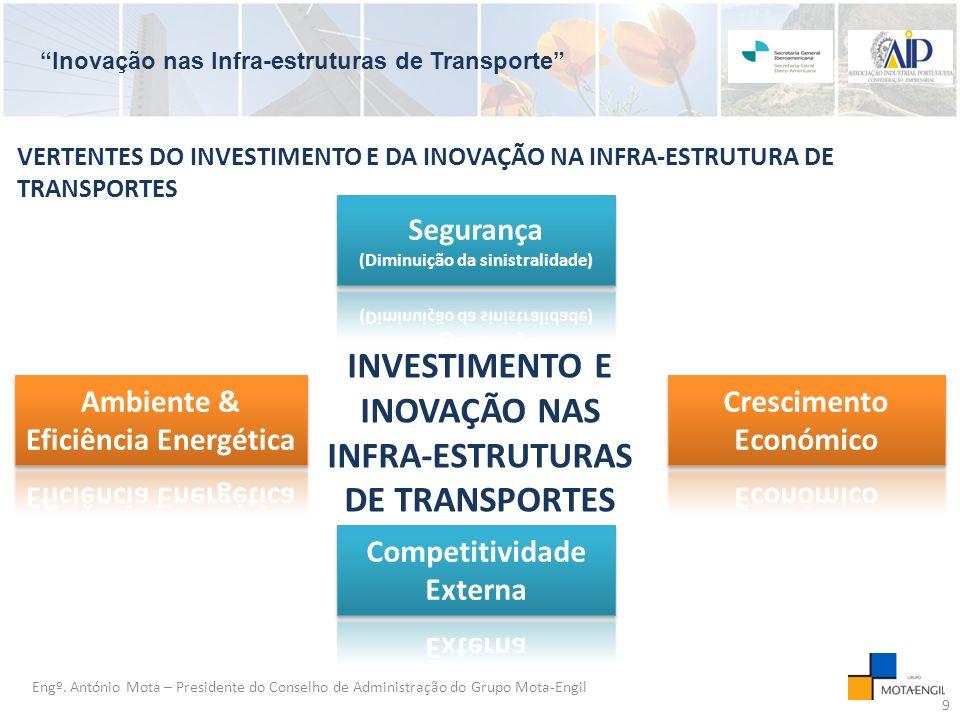 Inovação nas Infra-estruturas de Transporte INVESTIMENTO E INOVAÇÃO NAS INFRA-ESTRUTURAS DE TRANSPORTES Engº.