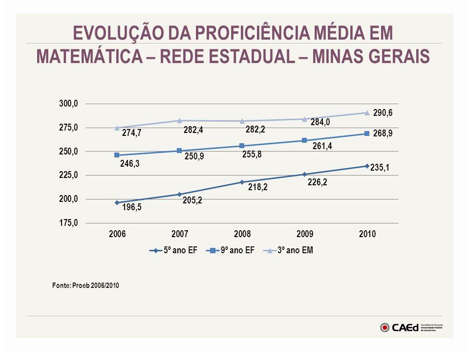 EVOLUÇÃO DA PROFICIÊNCIA MÉDIA EM MATEMÁTICA – REDE ESTADUAL – MINAS GERAIS Fonte: Proeb 2006/2010