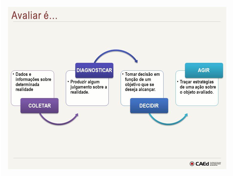 Dados e informações sobre determinada realidade COLETAR Produzir algum julgamento sobre a realidade. DIAGNOSTICAR Tomar decisão em função de um objeti
