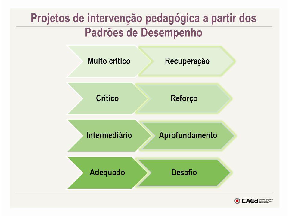 Muito crítico Recuperação Crítico Reforço Intermediário Aprofundamento Adequado Desafio Projetos de intervenção pedagógica a partir dos Padrões de Des